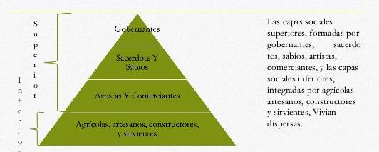 Organización social de la cultura Olmeca